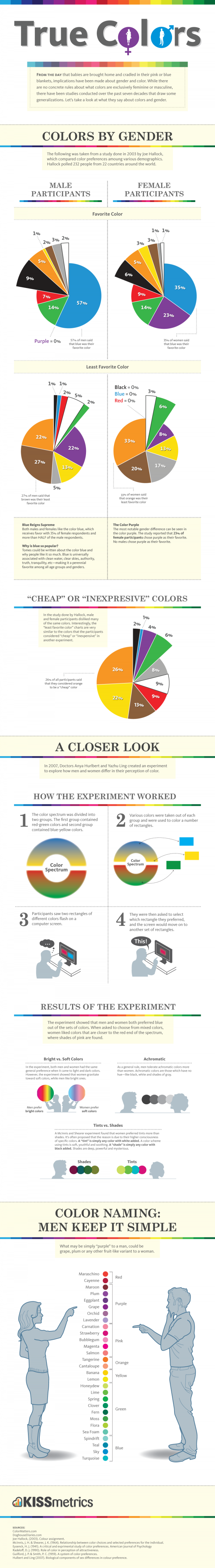 Colors Differences By Gender