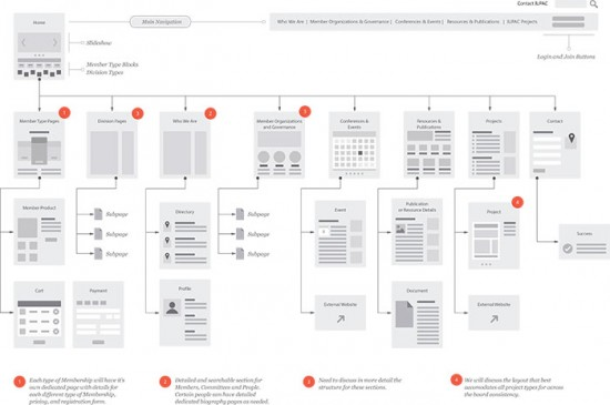 IUPAC-Sitemap-for-UX