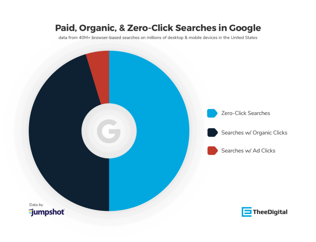 Digital Marketing Trends Example: Zero-Click Searches