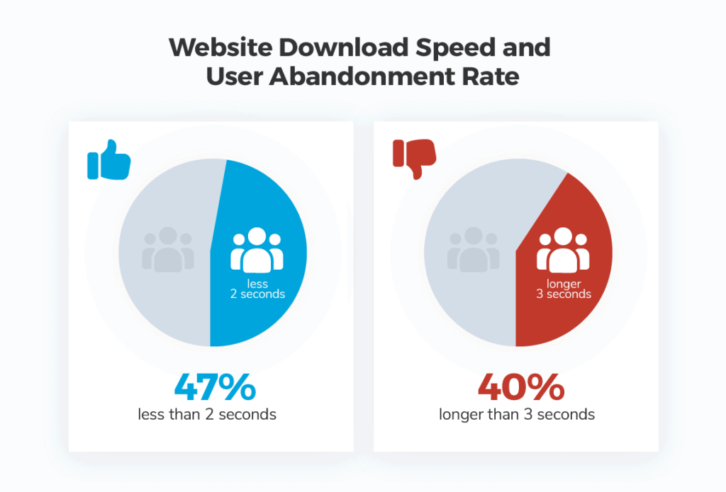 Web Design Trends Example: Website Load Time and Page Speed Are King